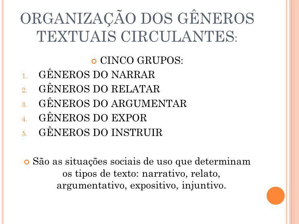 ORGANIZAÇÃO DOS GÊNEROS TEXTUAIS CIRCULANTES : CINCO GRUPOS: 1. GÊNEROS DO NARRAR 2. GÊNEROS DO RELATAR 3. GÊNEROS DO ARGUMENTAR 4. GÊNEROS DO EXPOR 5