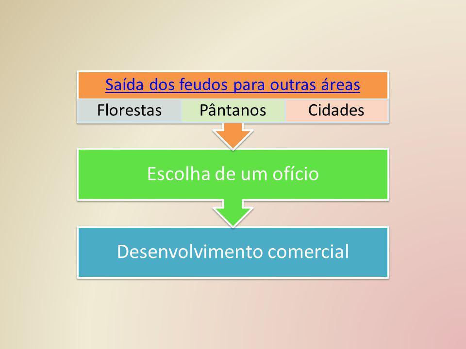 Desenvolvimento comercial Escolha de um ofício Saída dos feudos para outras áreas FlorestasPântanosCidades