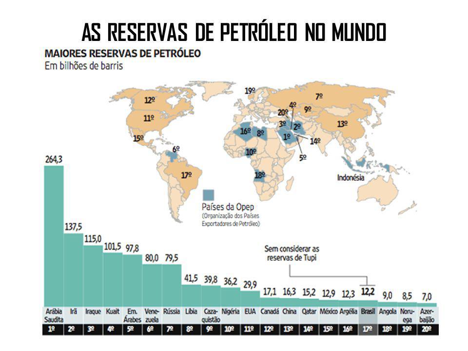 AS RESERVAS DE PETRÓLEO NO MUNDO