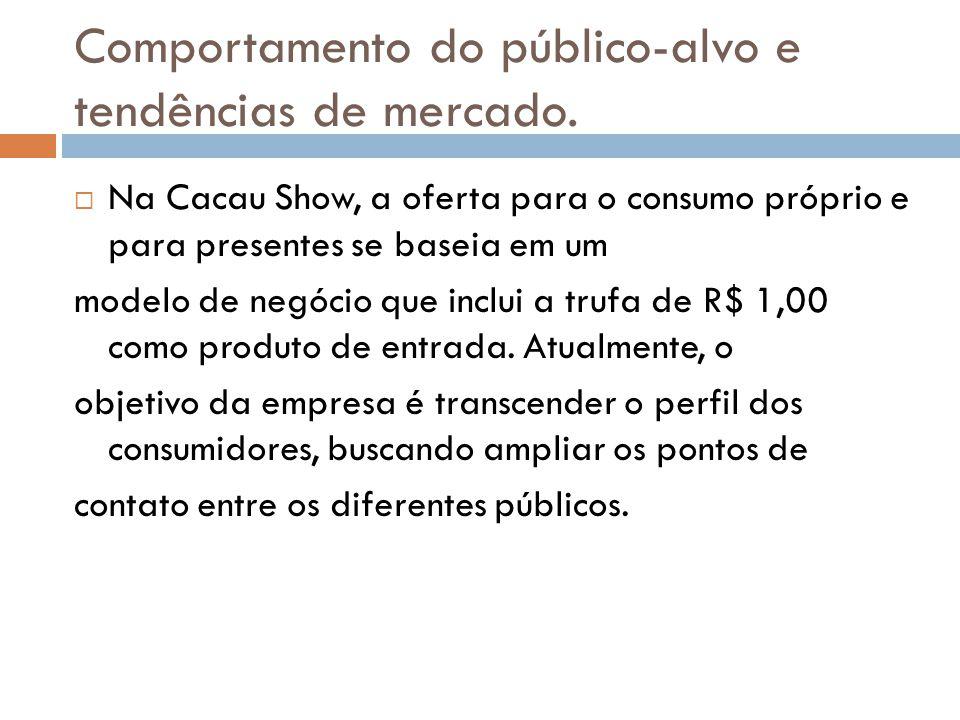 Comportamento do público-alvo e tendências de mercado. Na Cacau Show, a oferta para o consumo próprio e para presentes se baseia em um modelo de negóc