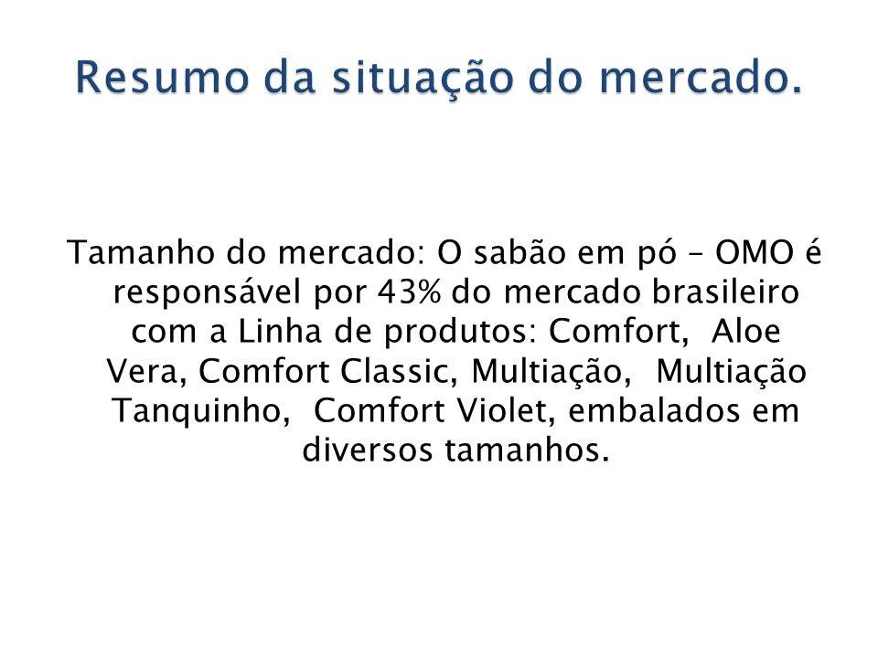 Tamanho do mercado: O sabão em pó – OMO é responsável por 43% do mercado brasileiro com a Linha de produtos: Comfort, Aloe Vera, Comfort Classic, Mult