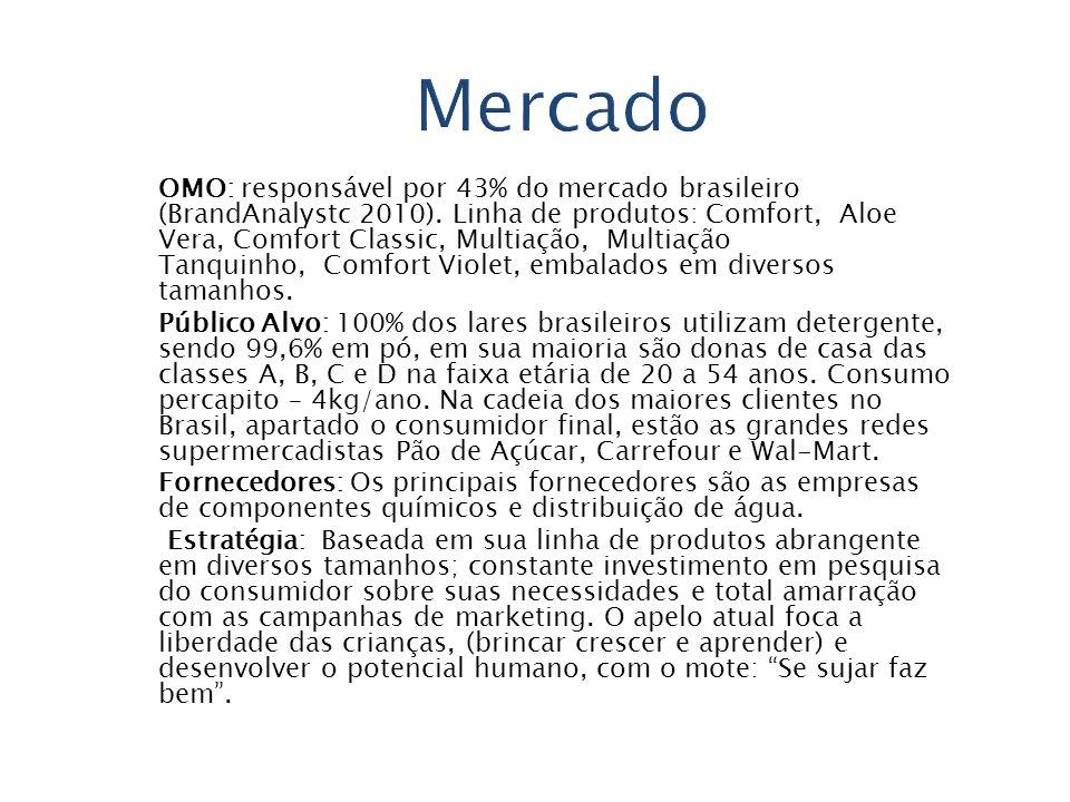 OMO: responsável por 43% do mercado brasileiro (BrandAnalystc 2010). Linha de produtos: Comfort, Aloe Vera, Comfort Classic, Multiação, Multiação Tanq