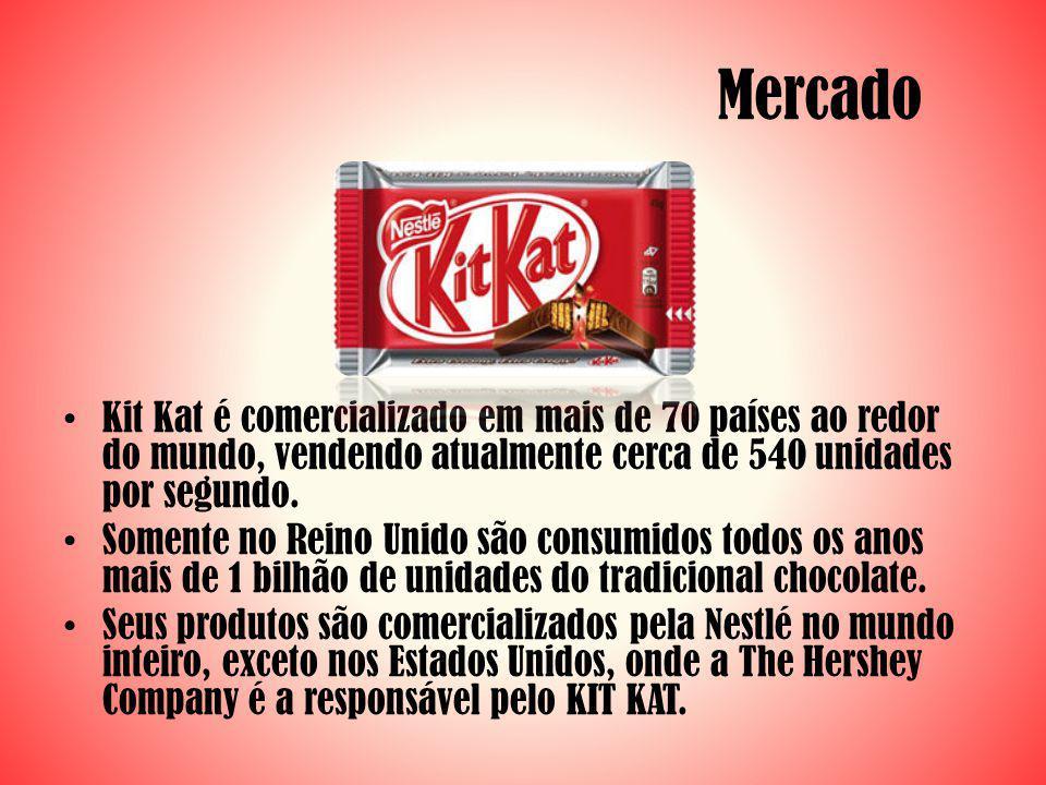 Mercado Kit Kat é comercializado em mais de 70 países ao redor do mundo, vendendo atualmente cerca de 540 unidades por segundo. Somente no Reino Unido