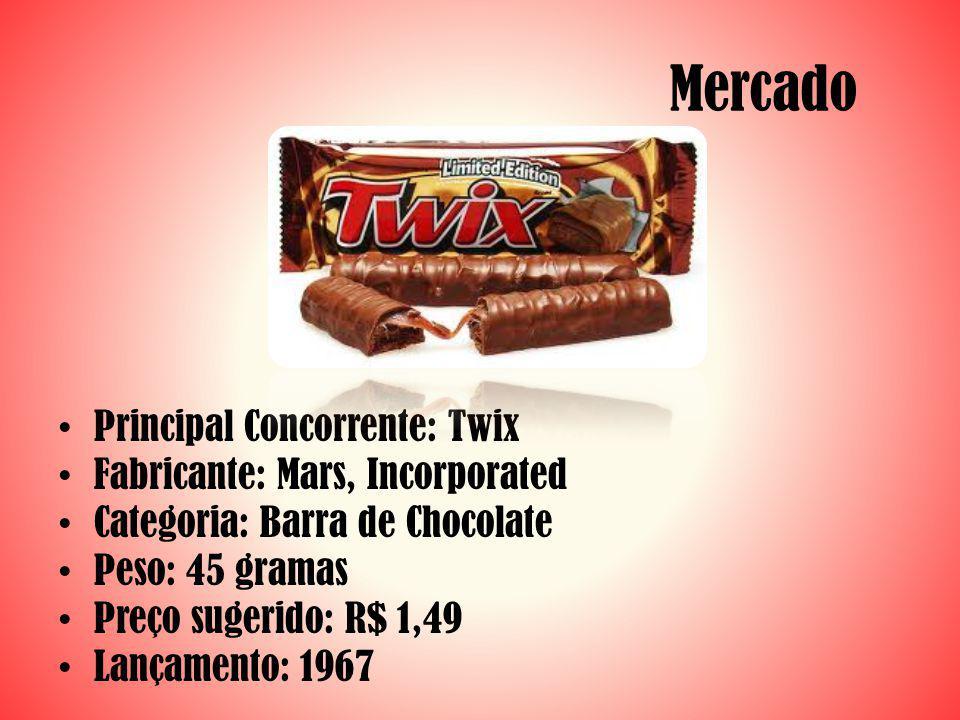Mercado Principal Concorrente: Twix Fabricante: Mars, Incorporated Categoria: Barra de Chocolate Peso: 45 gramas Preço sugerido: R$ 1,49 Lançamento: 1