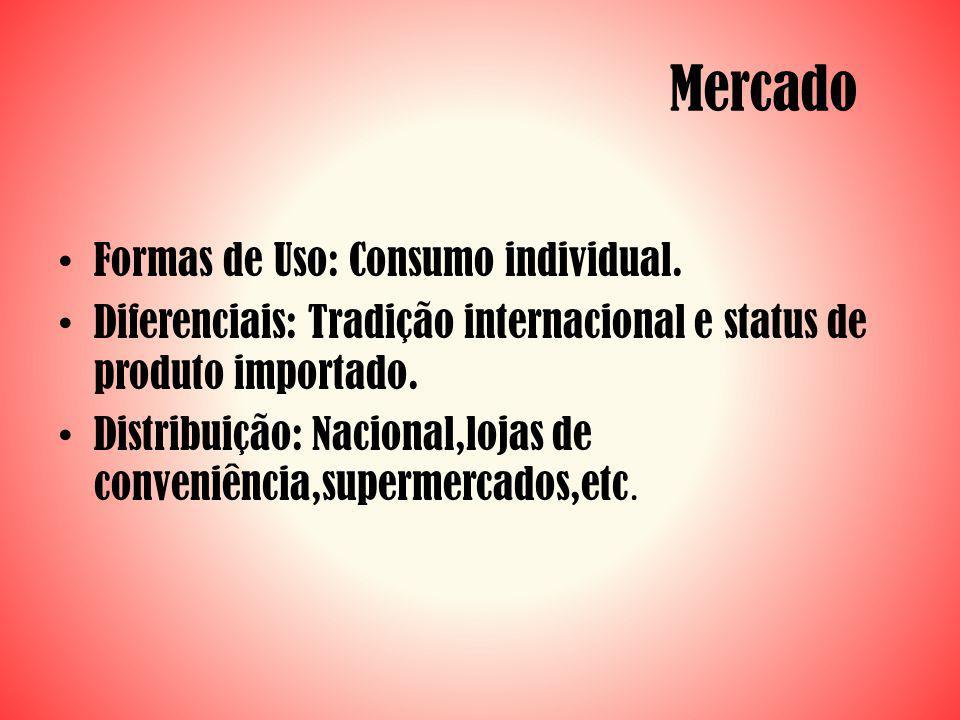 Formas de Uso: Consumo individual. Diferenciais: Tradição internacional e status de produto importado. Distribuição: Nacional,lojas de conveniência,su