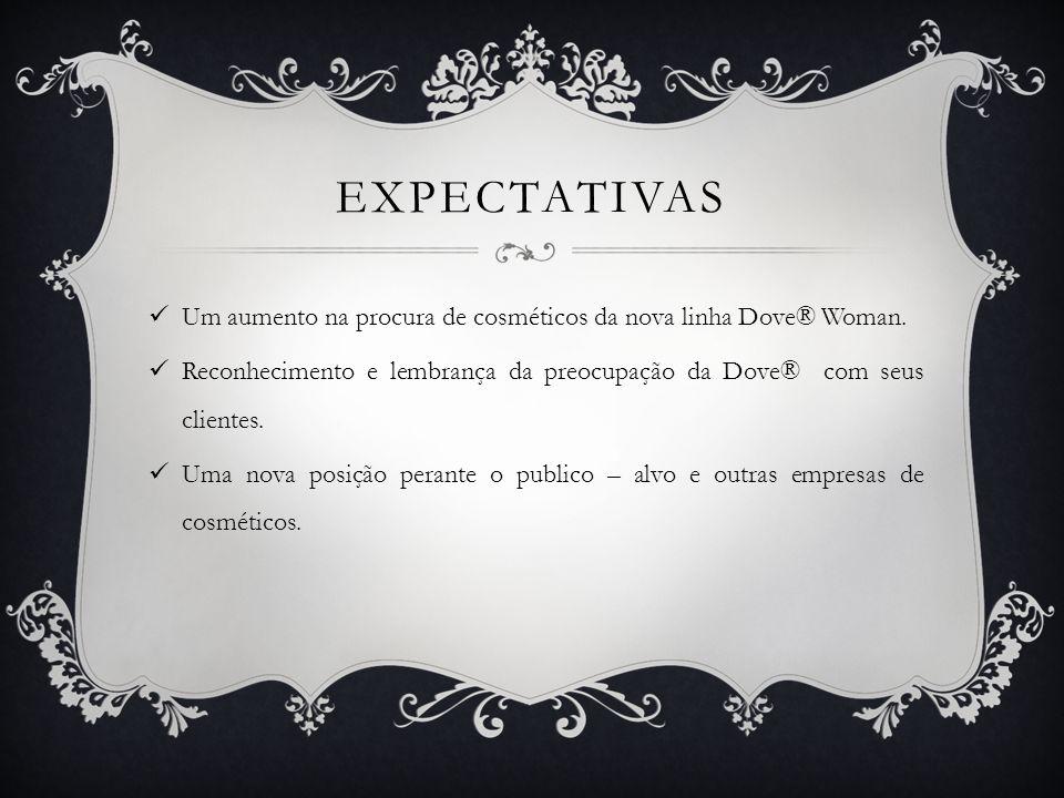 EXPECTATIVAS Um aumento na procura de cosméticos da nova linha Dove® Woman. Reconhecimento e lembrança da preocupação da Dove® com seus clientes. Uma
