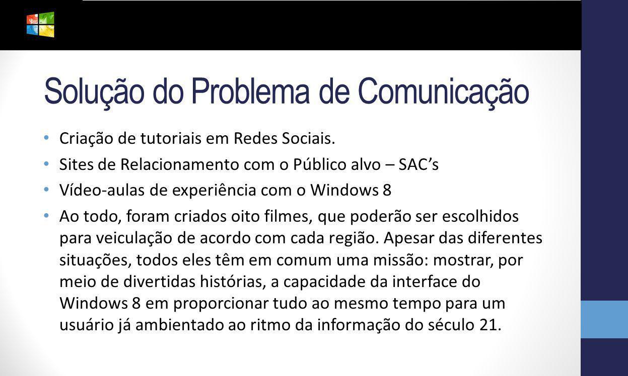 Solução do Problema de Comunicação Criação de tutoriais em Redes Sociais. Sites de Relacionamento com o Público alvo – SACs Vídeo-aulas de experiência
