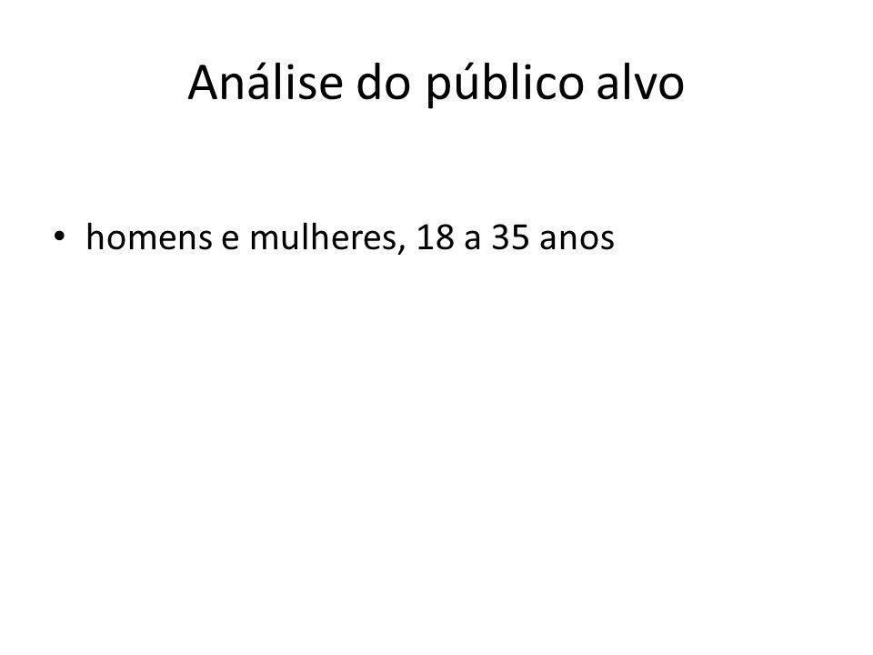 Análise do público alvo homens e mulheres, 18 a 35 anos