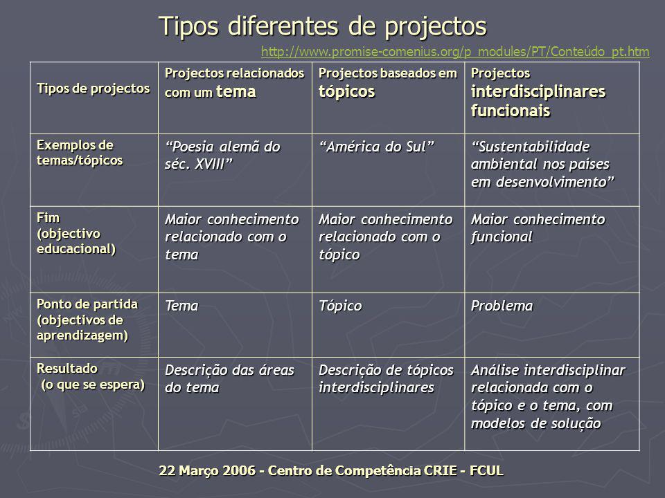 Tipos diferentes de projectos Tipos diferentes de projectos Tipos de projectos Projectos relacionados com um tema Projectos baseados em tópicos Projectos interdisciplinares funcionais Exemplos de temas/tópicos Poesia alemã do séc.