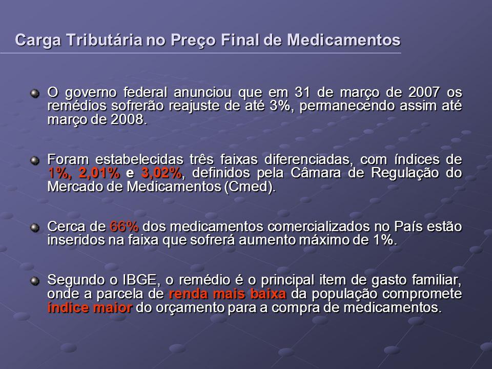 O governo federal anunciou que em 31 de março de 2007 os remédios sofrerão reajuste de até 3%, permanecendo assim até março de 2008. Foram estabelecid