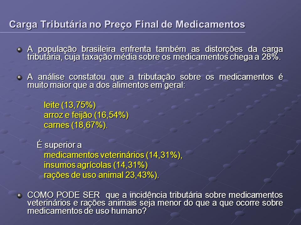 A população brasileira enfrenta também as distorções da carga tributária, cuja taxação média sobre os medicamentos chega a 28%. A análise constatou qu