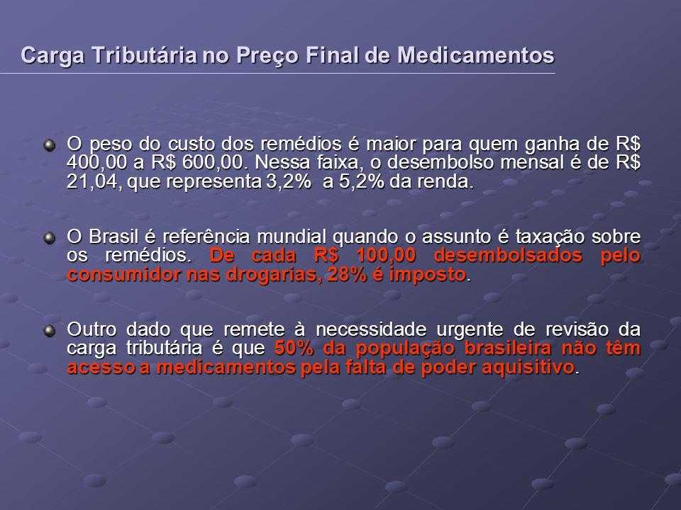 O peso do custo dos remédios é maior para quem ganha de R$ 400,00 a R$ 600,00. Nessa faixa, o desembolso mensal é de R$ 21,04, que representa 3,2% a 5