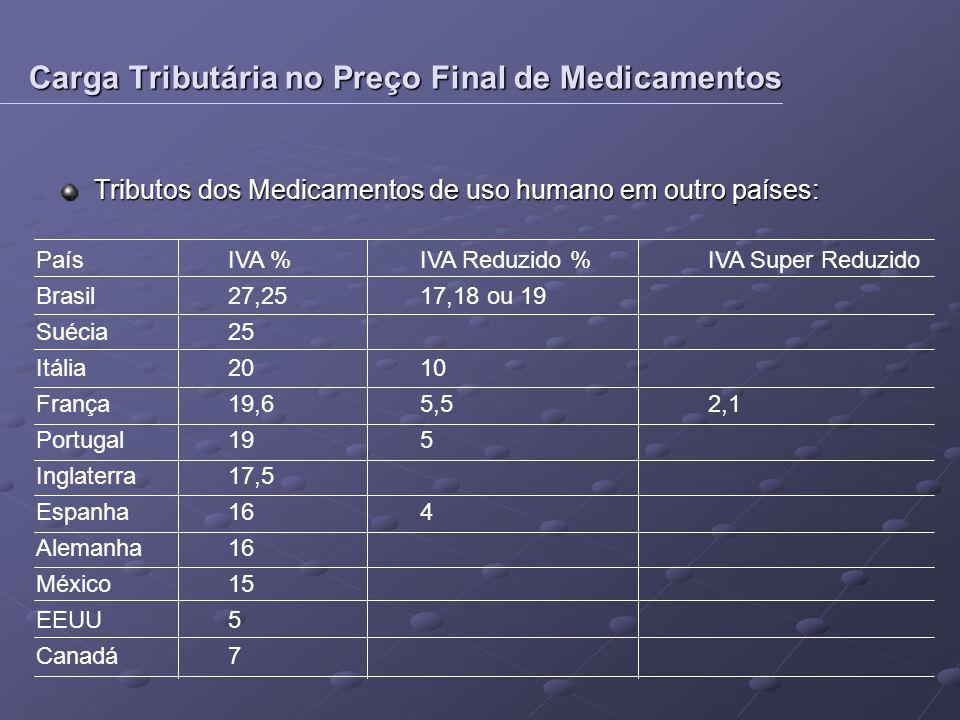 Tributos dos Medicamentos de uso humano em outro países: PaísIVA % IVA Reduzido %IVA Super Reduzido Brasil27,2517,18 ou 19 Suécia25 Itália2010 França1
