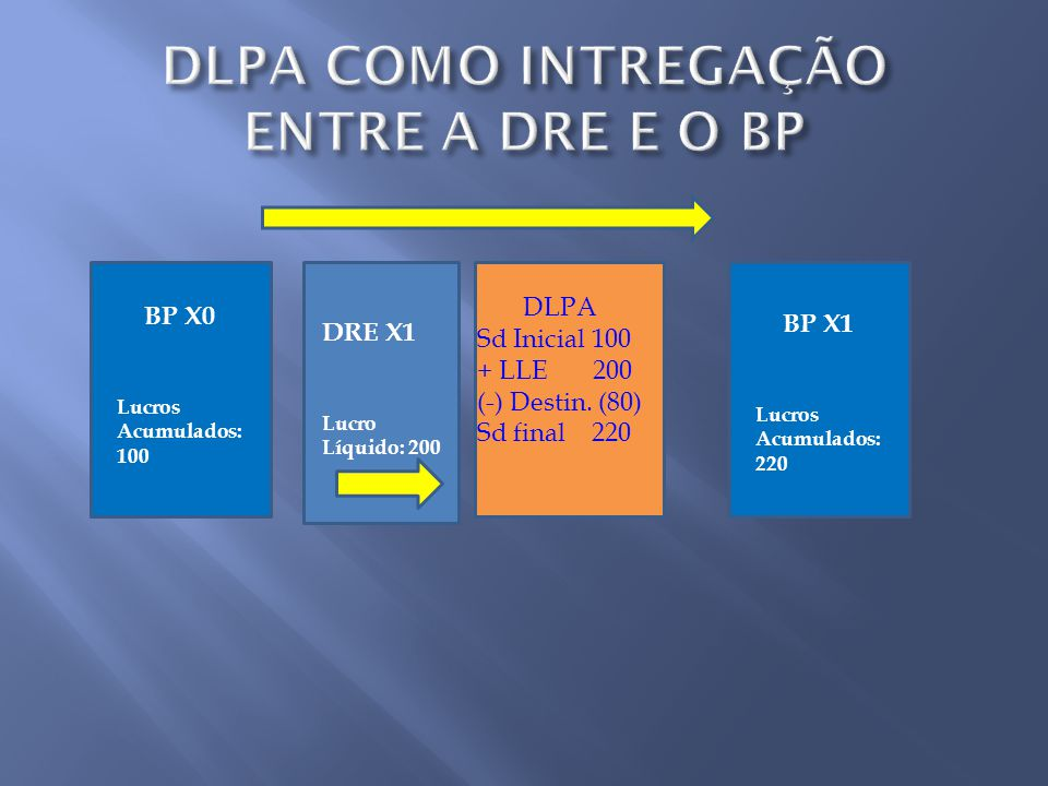 BP X0 Lucros Acumulados: 100 DRE X1 Lucro Líquido: 200 DLPA Sd Inicial 100 + LLE 200 (-) Destin. (80) Sd final 220 BP X1 Lucros Acumulados: 220