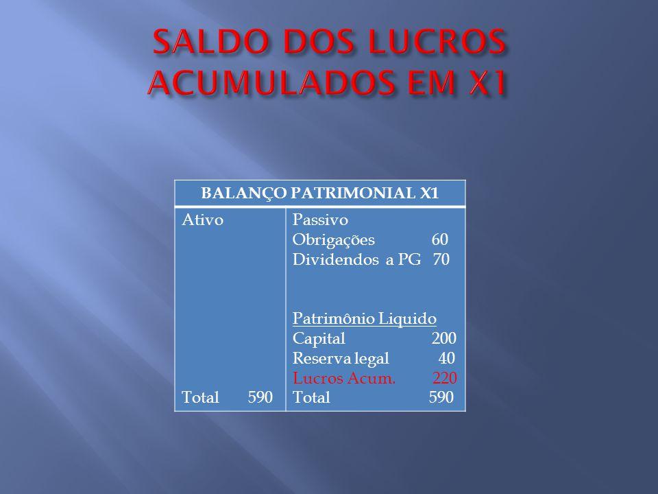 BALANÇO PATRIMONIAL X1 Ativo Total 590 Passivo Obrigações 60 Dividendos a PG 70 Patrimônio Liquido Capital 200 Reserva legal 40 Lucros Acum. 220 Total