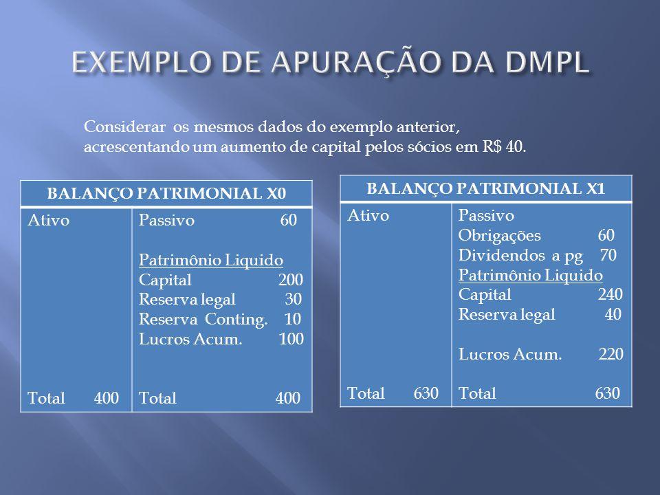 BALANÇO PATRIMONIAL X0 Ativo Total 400 Passivo 60 Patrimônio Liquido Capital 200 Reserva legal 30 Reserva Conting. 10 Lucros Acum. 100 Total 400 Consi