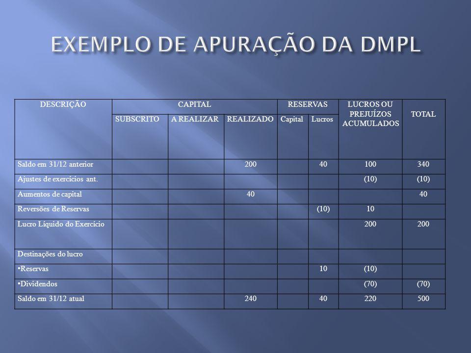 DESCRIÇÃOCAPITALRESERVASLUCROS OU PREJUÍZOS ACUMULADOS TOTAL SUBSCRITOA REALIZARREALIZADOCapitalLucros Saldo em 31/12 anterior20040100340 Ajustes de e