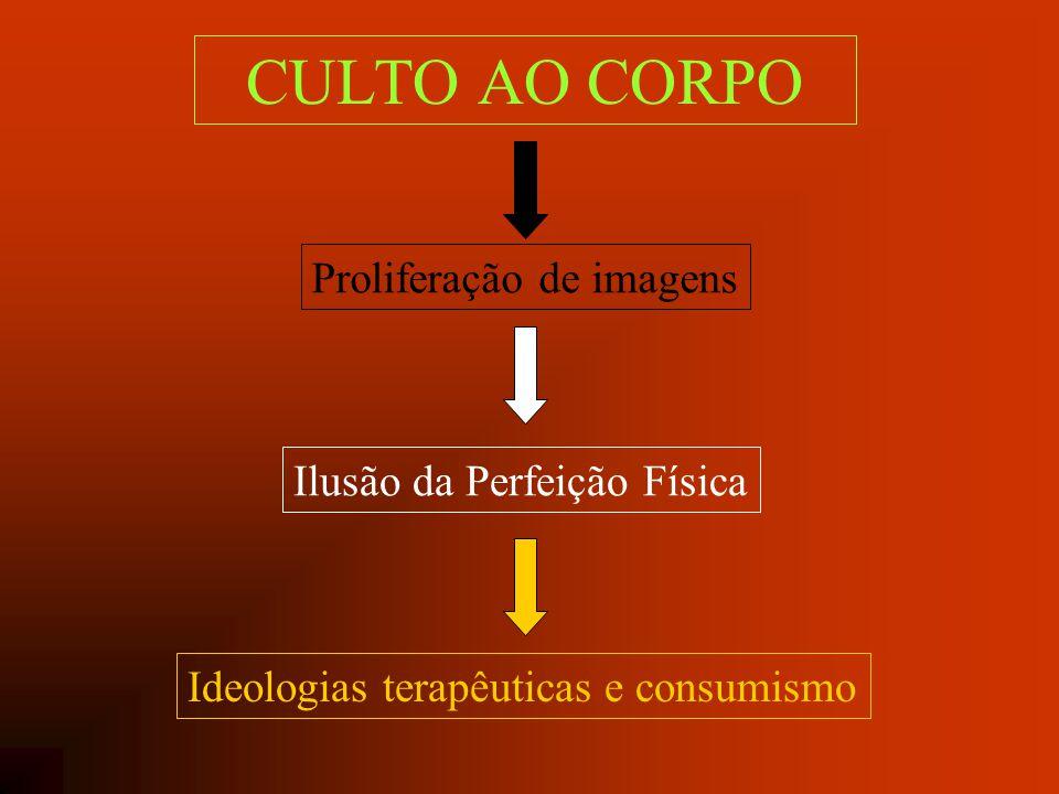 CULTO AO CORPO Proliferação de imagens Ilusão da Perfeição Física Ideologias terapêuticas e consumismo