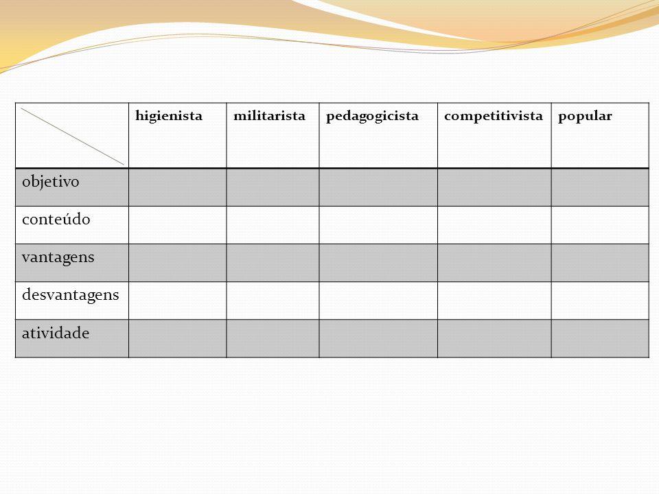 higienistamilitaristapedagogicistacompetitivistapopular objetivo conteúdo vantagens desvantagens atividade
