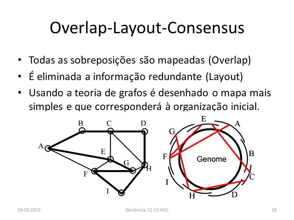 Overlap-Layout-Consensus Todas as sobreposições são mapeadas (Overlap) É eliminada a informação redundante (Layout) Usando a teoria de grafos é desenhado o mapa mais simples e que corresponderá à organização inicial.