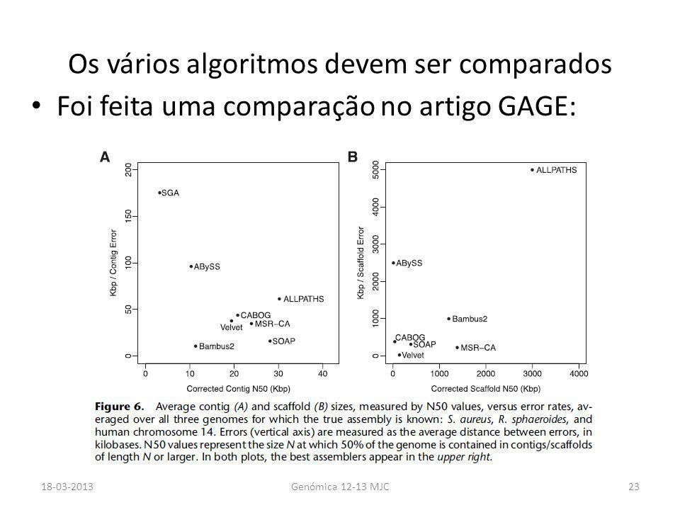 Os vários algoritmos devem ser comparados Foi feita uma comparação no artigo GAGE: 18-03-2013Genómica 12-13 MJC23