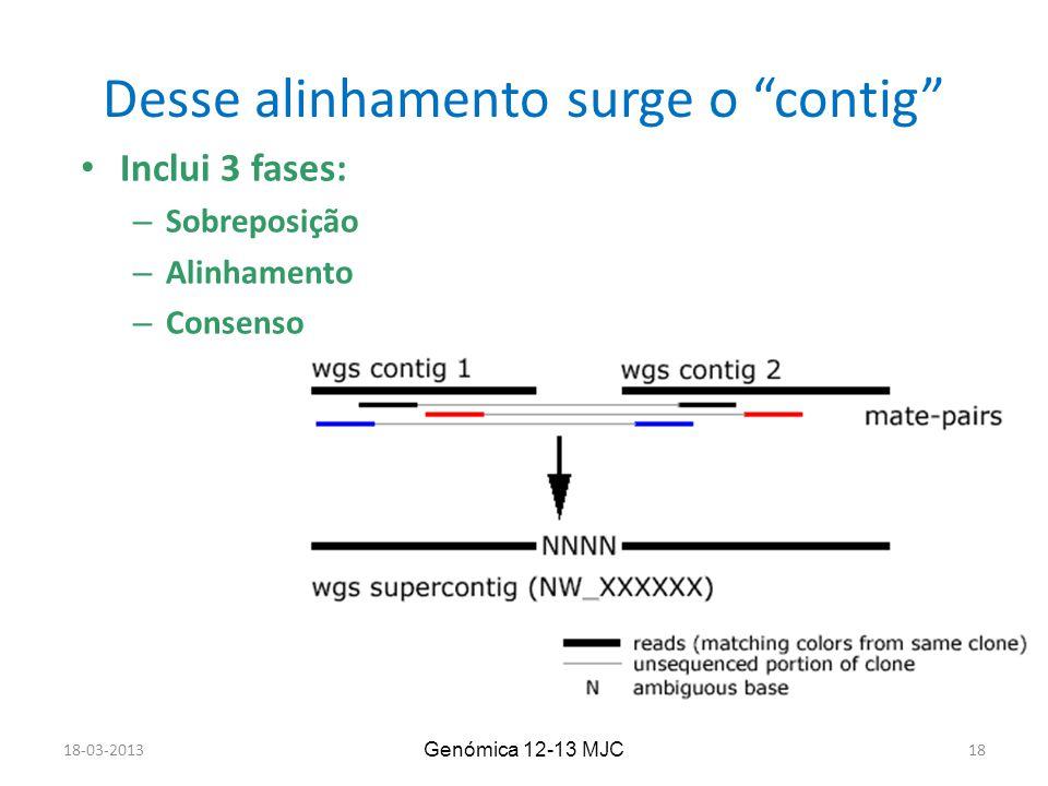 Desse alinhamento surge o contig 18-03-2013 Genómica 12-13 MJC 18 Inclui 3 fases: – Sobreposição – Alinhamento – Consenso
