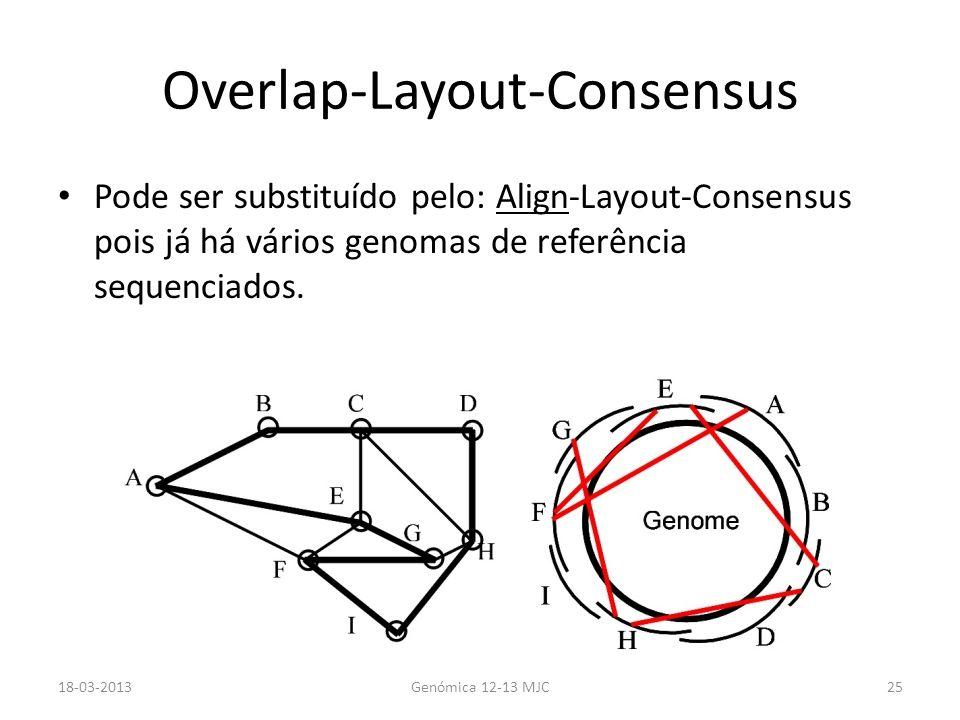 Overlap-Layout-Consensus Pode ser substituído pelo: Align-Layout-Consensus pois já há vários genomas de referência sequenciados. 18-03-2013Genómica 12