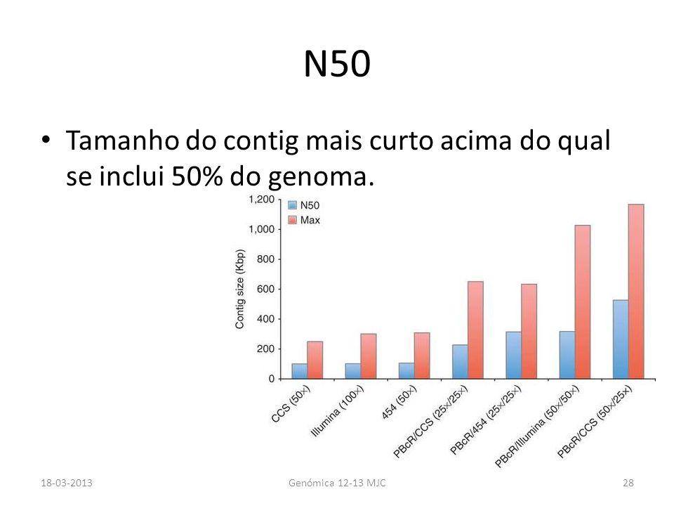 N50 Tamanho do contig mais curto acima do qual se inclui 50% do genoma. 18-03-2013Genómica 12-13 MJC28