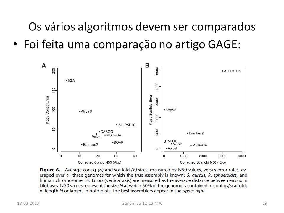 Os vários algoritmos devem ser comparados Foi feita uma comparação no artigo GAGE: 18-03-2013Genómica 12-13 MJC29