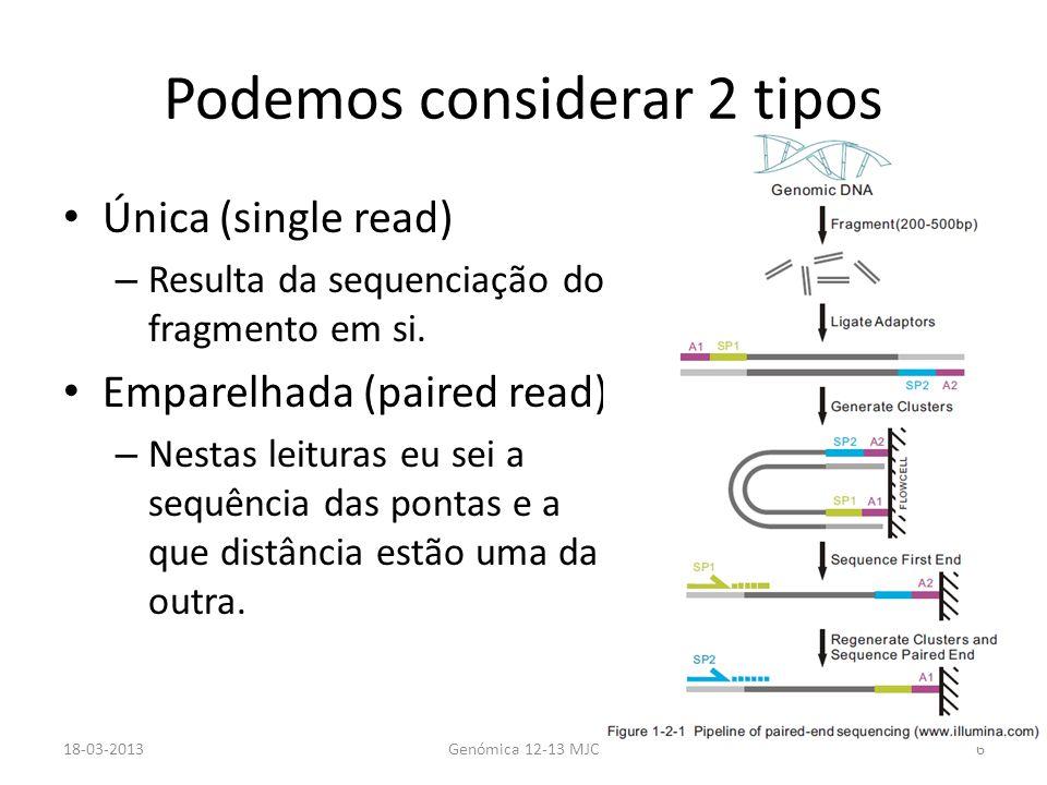 Método mais aplicado atualmente Uma vez que a maioria da sequenciação já não implica clonagem.