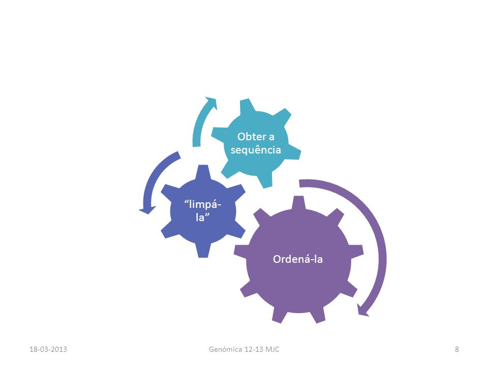Desse alinhamento surge o contig 18-03-2013 Genómica 12-13 MJC 19 A localização vai ser determinada pela homologia
