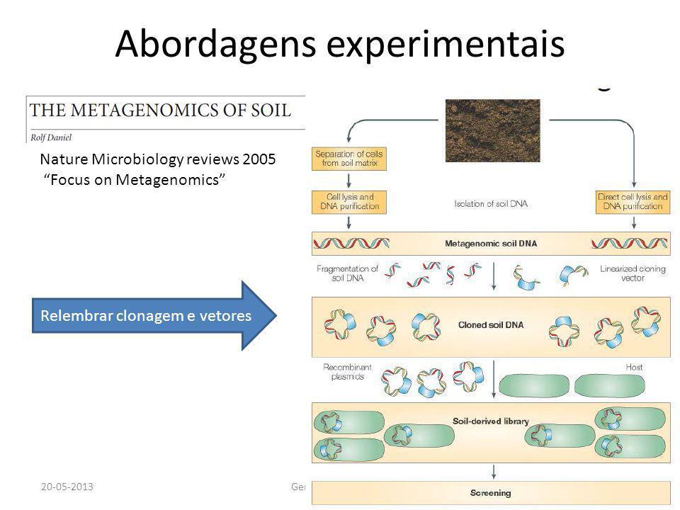 Abordagens experimentais 20-05-2013Genómica 12-13 MJC18 Nature Microbiology reviews 2005 Focus on Metagenomics Relembrar clonagem e vetores