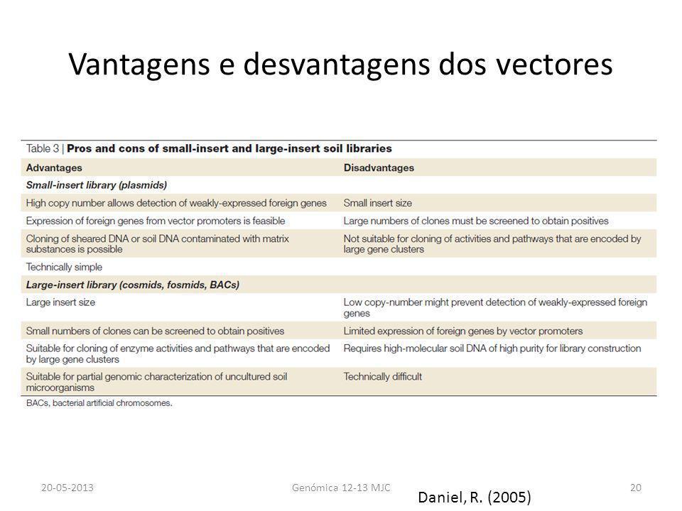 Vantagens e desvantagens dos vectores 20-05-2013Genómica 12-13 MJC20 Daniel, R. (2005)