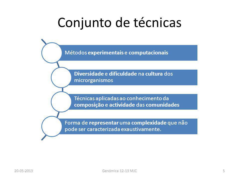 Conjunto de técnicas 20-05-2013Genómica 12-13 MJC5 Métodos experimentais e computacionais Diversidade e dificuldade na cultura dos microrganismos Técn