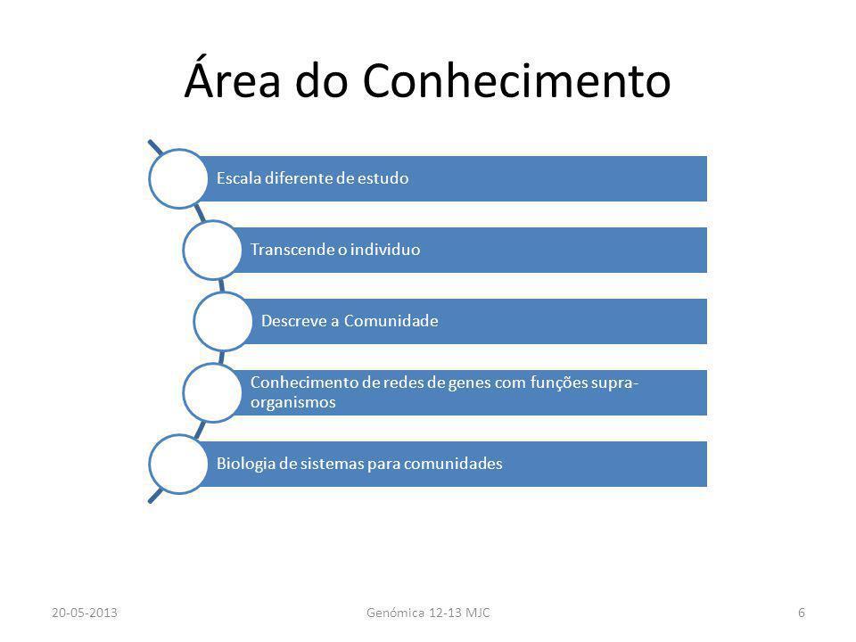 Área do Conhecimento 20-05-2013Genómica 12-13 MJC6 Escala diferente de estudo Transcende o individuo Descreve a Comunidade Conhecimento de redes de ge