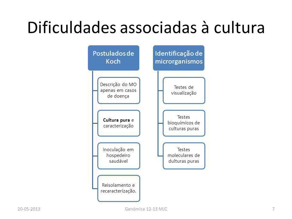 Dificuldades associadas à cultura 20-05-2013Genómica 12-13 MJC7 Postulados de Koch Descrição do MO apenas em casos de doença Cultura pura e caracteriz