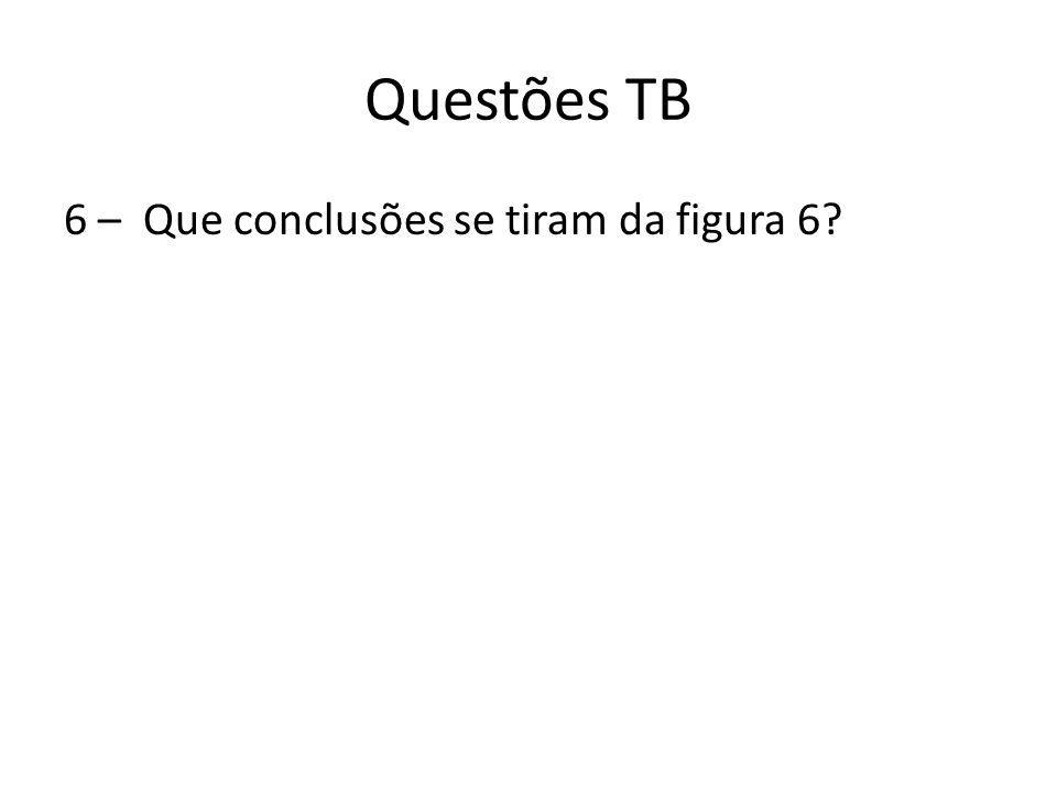 Questões TB 6 – Que conclusões se tiram da figura 6