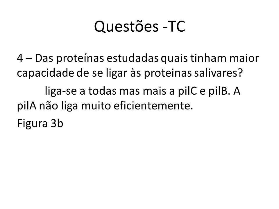 Questões -TC 4 – Das proteínas estudadas quais tinham maior capacidade de se ligar às proteinas salivares.