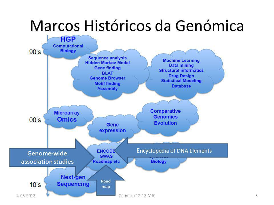 Marcos Históricos da Genómica E ncyclopedia of DNA Elements Genome-wide association studies Road map 4-03-2013Geómica 12-13 MJC5