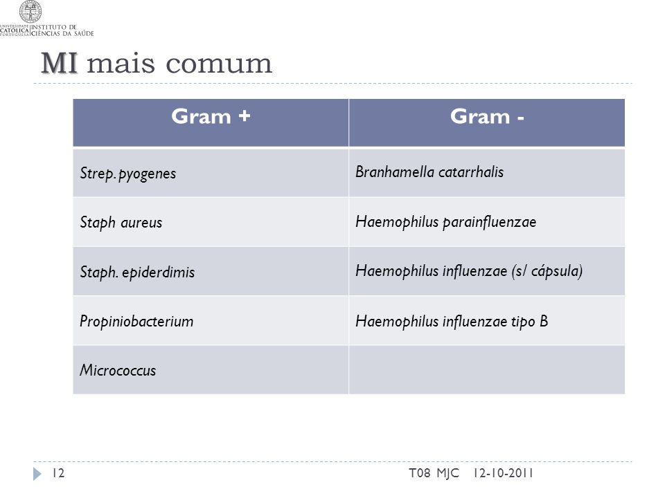 T08 MJC MI MI mais comum 12-10-201112 Gram +Gram - Strep. pyogenes Branhamella catarrhalis Staph aureus Haemophilus parainfluenzae Staph. epiderdimis