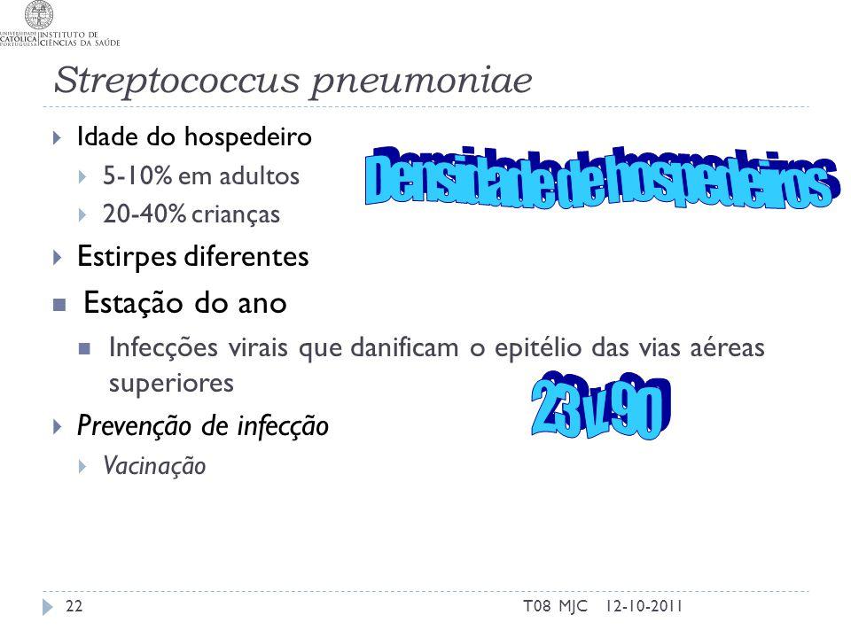 T08 MJC Streptococcus pneumoniae Idade do hospedeiro 5-10% em adultos 20-40% crianças Estirpes diferentes Estação do ano Infecções virais que danificam o epitélio das vias aéreas superiores Prevenção de infecção Vacinação 12-10-201122