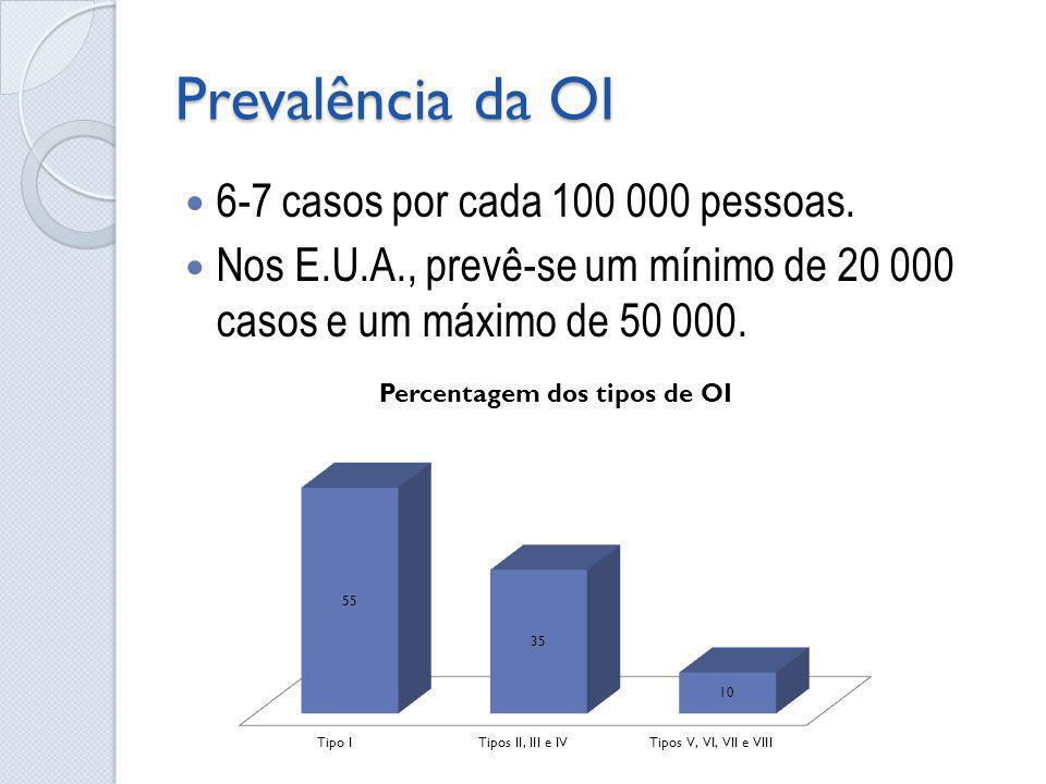 Prevalência da OI 6-7 casos por cada 100 000 pessoas. Nos E.U.A., prevê-se um mínimo de 20 000 casos e um máximo de 50 000.