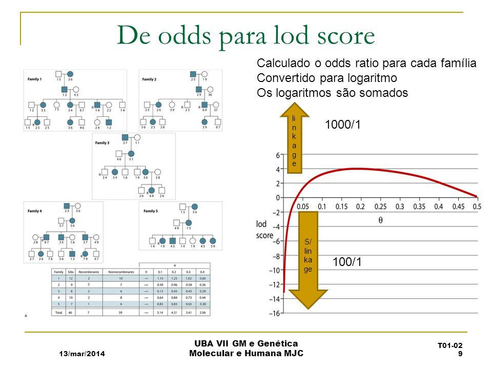 De odds para lod score Calculado o odds ratio para cada família Convertido para logaritmo Os logaritmos são somados li n k a g e 1000/1 100/1 S/ lin ka ge 13/mar/2014 UBA VII GM e Genética Molecular e Humana MJC T01-02 9
