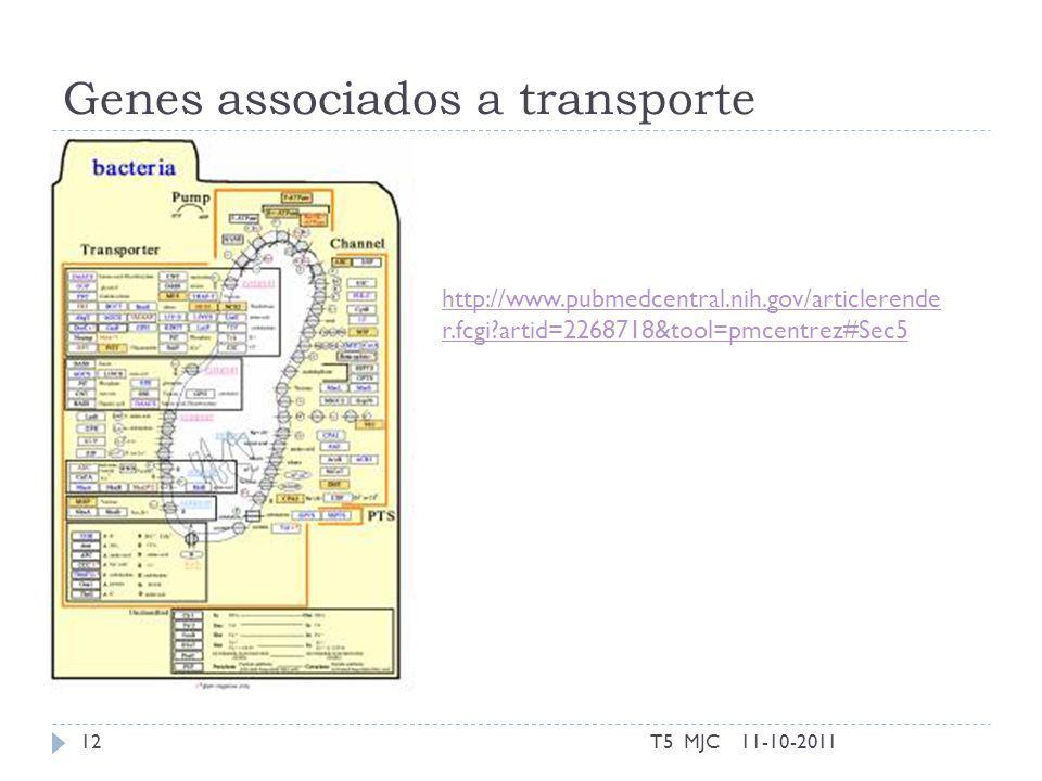 Genes associados a transporte 11-10-2011T5 MJC12 http://www.pubmedcentral.nih.gov/articlerende r.fcgi artid=2268718&tool=pmcentrez#Sec5