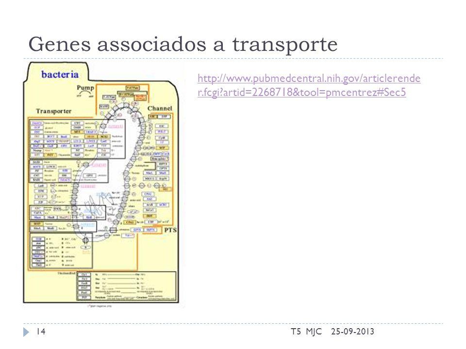 Genes associados a transporte 25-09-2013T5 MJC14 http://www.pubmedcentral.nih.gov/articlerende r.fcgi artid=2268718&tool=pmcentrez#Sec5