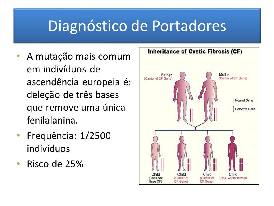 Diagnóstico de Portadores A mutação mais comum em indivíduos de ascendência europeia é: deleção de três bases que remove uma única fenilalanina. Frequ