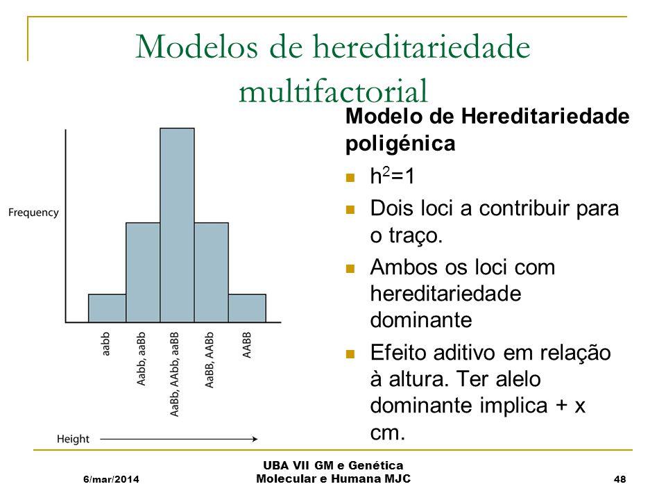 Modelos de hereditariedade multifactorial Modelo de Hereditariedade poligénica h 2 =1 Dois loci a contribuir para o traço.