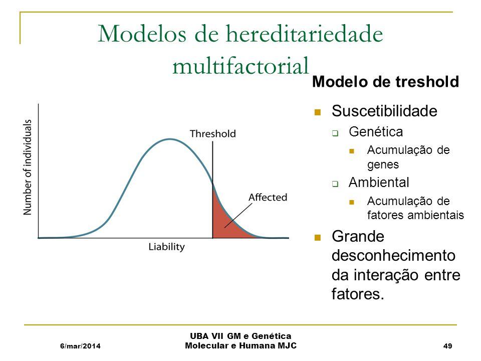Modelos de hereditariedade multifactorial Modelo de treshold Suscetibilidade Genética Acumulação de genes Ambiental Acumulação de fatores ambientais Grande desconhecimento da interação entre fatores.