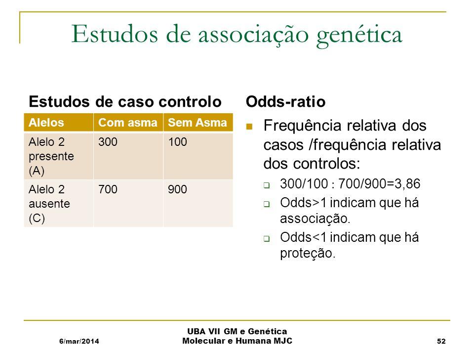 Estudos de associação genética Estudos de caso controlo AlelosCom asmaSem Asma Alelo 2 presente (A) 300100 Alelo 2 ausente (C) 700900 Odds-ratio Frequência relativa dos casos /frequência relativa dos controlos: 300/100 700/900=3,86 Odds>1 indicam que há associação.