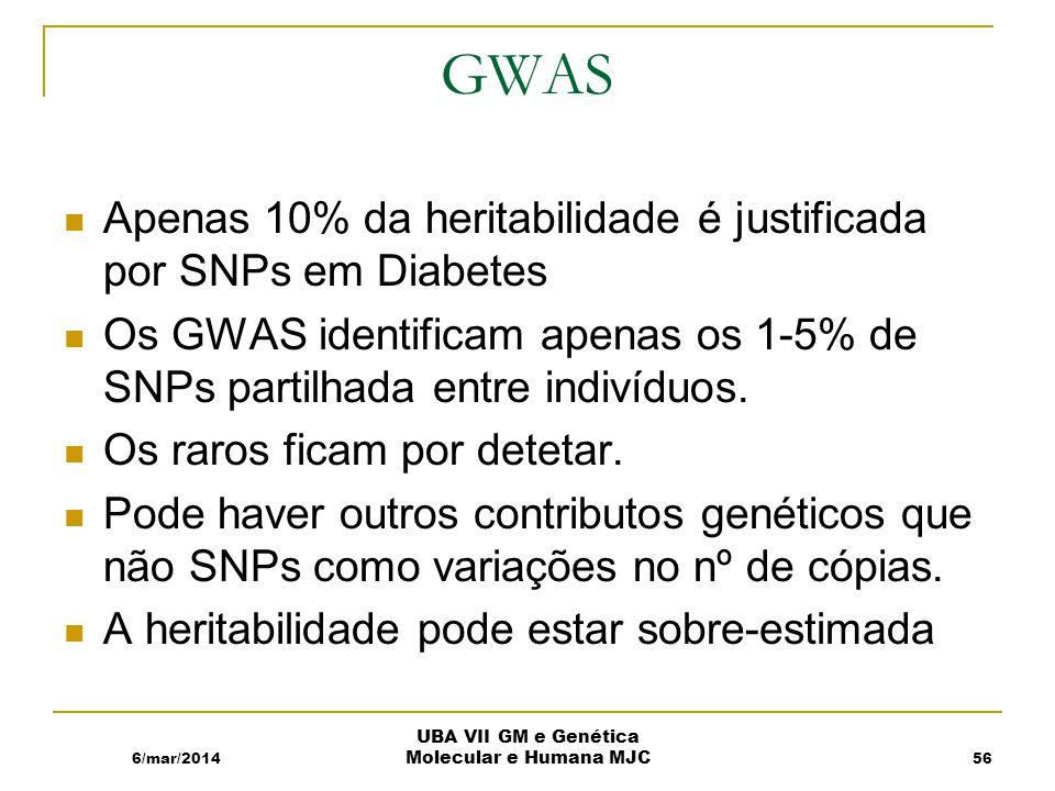 GWAS Apenas 10% da heritabilidade é justificada por SNPs em Diabetes Os GWAS identificam apenas os 1-5% de SNPs partilhada entre indivíduos.